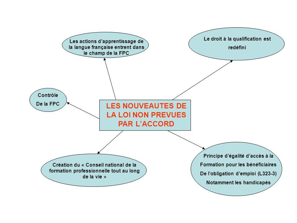 LES NOUVEAUTES DE LA LOI NON PREVUES PAR LACCORD Les actions dapprentissage de la langue française entrent dans le champ de la FPC Le droit à la quali