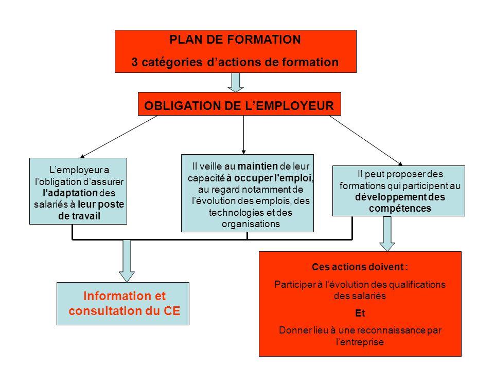 PLAN DE FORMATION 3 catégories dactions de formation OBLIGATION DE LEMPLOYEUR Ces actions doivent : Participer à lévolution des qualifications des sal