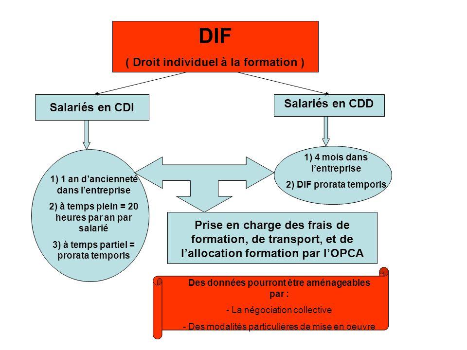 DIF ( Droit individuel à la formation ) Salariés en CDI 1) 1 an dancienneté dans lentreprise 2) à temps plein = 20 heures par an par salarié 3) à temp