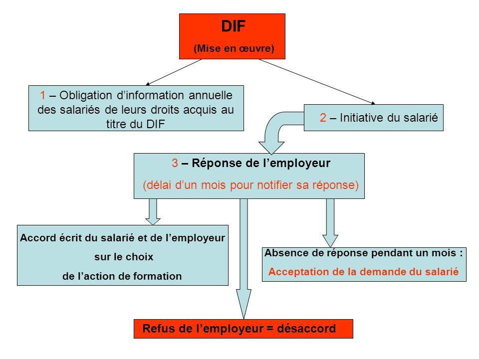 DIF (Mise en œuvre) 1 – Obligation dinformation annuelle des salariés de leurs droits acquis au titre du DIF 2 – Initiative du salarié 3 – Réponse de