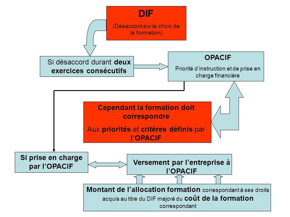 Si désaccord durant deux exercices consécutifs OPACIF Priorité dinstruction et de prise en charge financière Cependant la formation doit correspondre