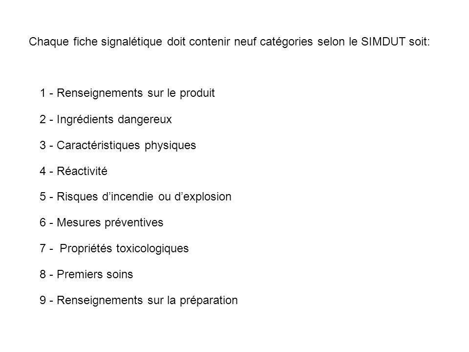 ÉLÉMENTCATÉGORIERENSEIGNEMENT SUR LES PRODUITS CONTROLÉS 1Renseignement sur le produit -Nom du produit -Nom du fabriquant et adresse -Nom du fournisseur et adresse -Numéro en cas durgence -Usage principale du produit 2Ingrédients dangereux-Dénomination chimique et concentration des ingrédients -Numéro denregistrement CAS -Dose létale 50 (DL 50 ) -Concentration létale 50 (CL 50 ) 3Caractéristiques physiques -État physique -Tension de vapeur -Apparence -Densité de vapeur -Couleur et odeur -Taux dévaporation -Limite de détection olfactive -Coefficient de partage eau/huile -Densité -pH -Point de congélation -Formule moléculaire* -Point débullition -Masse moléculaire* -Point de fusion* -Concentration à saturation* -Solubilité dans leau* -Granulométrie* 4Réactivité-Conditions dinstabilité chimique -Nom ou catégories des substances avec lesquelles le produit est incompatible -Conditions de réactivité -Produits de décomposition dangereux -Polymérisation*