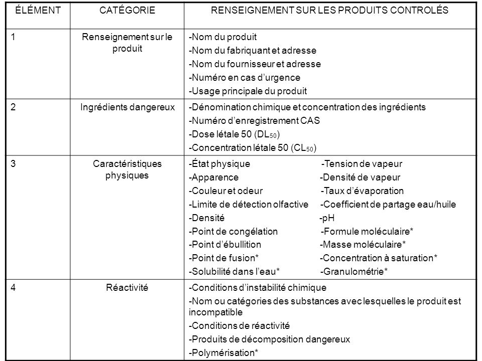 ÉLÉMENTCATÉGORIERENSIGMENT SUR LES PRODUITS CONTROLÉS 5Risque dincendie ou dexplosion -Point déclair et méthode de détermination -Données sur lexplosibilité/sensibilité aux chocs -Données sur lexplosibilité/sensibilité aux décharges électrostatiques -Limites inférieures et supérieure dinflammabilité ou dexplosibilité -Température dauto ignition -Conditions dinflammabilité -Moyens dextinction -Produits de conditions dangereux -Condition dexplosibilité* -Techniques spéciales 6Mesures préventives-Équipements de protection à utiliser -Mécanismes techniques particuliers à utiliser -Méthodes et équipements pour la manipulation -Exigences en matière dentreposage -Mesures à prendre en cas de fuites ou déversements -Élimination des résidus -Renseignements spéciaux en matière dexpédition 7Propriétés toxicologiques -Voies dabsorption, contact avec la peau et les yeux -Cancérogénicité -Effets de lexposition aiguë au produit -Effets de lexposition chronique au produit -Limites dexposition -Propriété irritante et corrosive