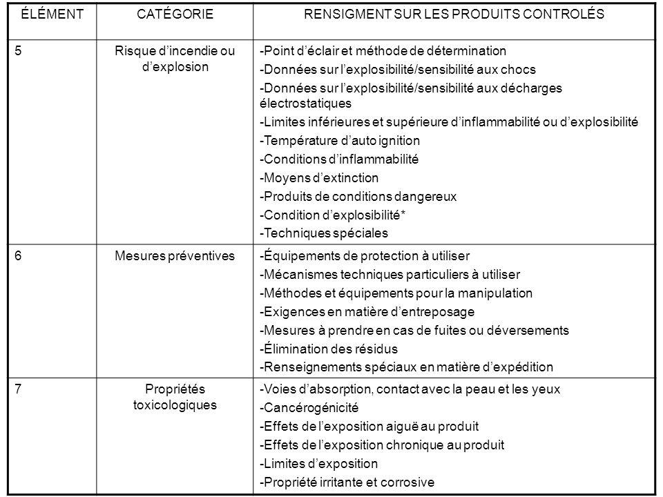 ÉLÉMENTCATÉGORIERENSEIGMENT SUR LES PRODUITS CONTROLÉ 7(Suite)Propriétés toxicologiques -Sensibilité au produit -Effet toxique sur la production -Tératogénicité -Nom des produits toxicologiquement synergiques 8Premiers soins-Premier soins particuliers à administrer 9Renseignements sur la préparation -Nom et numéro de téléphone du groupe qui a préparé la fiche -Date de préparation de la fiche *Renseignement non obligatoires aux fins du SIMDUT
