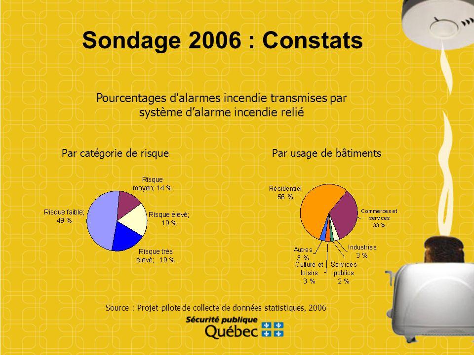 Source : Projet-pilote de collecte de données statistiques, 2006 Sondage 2006 : Constats Pourcentages d'alarmes incendie transmises par système dalarm