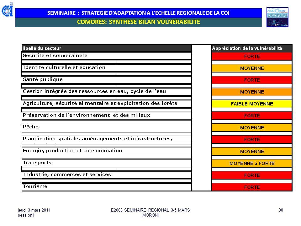 SEMINAIRE : STRATEGIE DADAPTATION A LECHELLE REGIONALE DE LA COI jeudi 3 mars 2011 session1 E2008 SEMINAIRE REGIONAL 3-5 MARS MORONI 30 COMORES: SYNTH