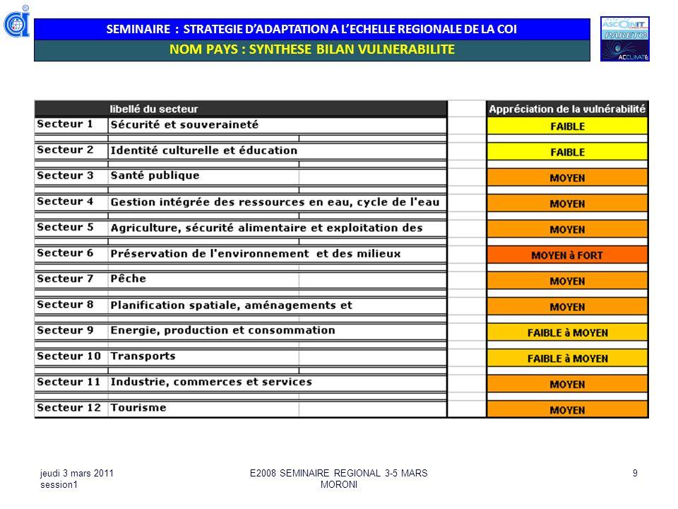 SEMINAIRE : STRATEGIE DADAPTATION A LECHELLE REGIONALE DE LA COI jeudi 3 mars 2011 session1 E2008 SEMINAIRE REGIONAL 3-5 MARS MORONI 9 NOM PAYS : SYNT