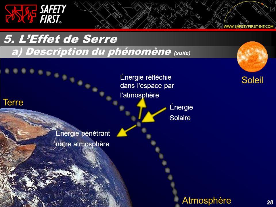 27 Atmosphère Terre Énergie Solaire Soleil 5. LEffet de Serre a) Description du phénomène 27