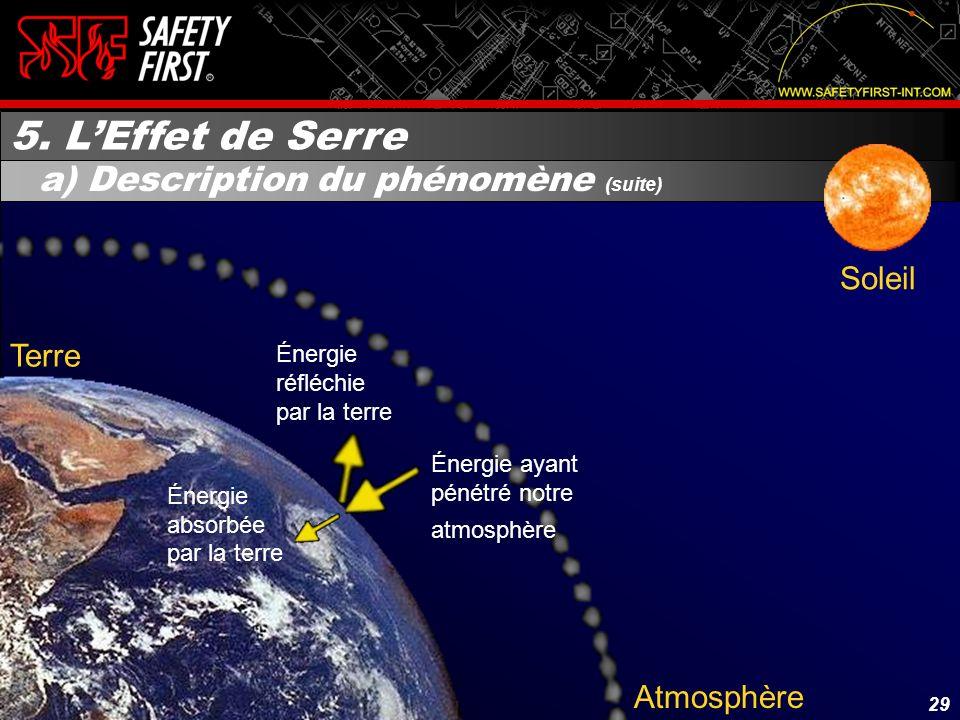 28 Soleil Atmosphère Terre Énergie réfléchie dans lespace par latmosphère Énergie pénétrant notre atmosphère Énergie Solaire 5. LEffet de Serre a) Des