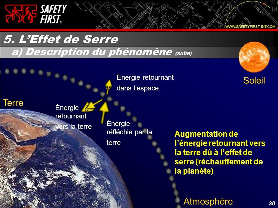 29 Atmosphère Terre Énergie absorbée par la terre Énergie réfléchie par la terre Énergie ayant pénétré notre atmosphère Soleil 5. LEffet de Serre a) D