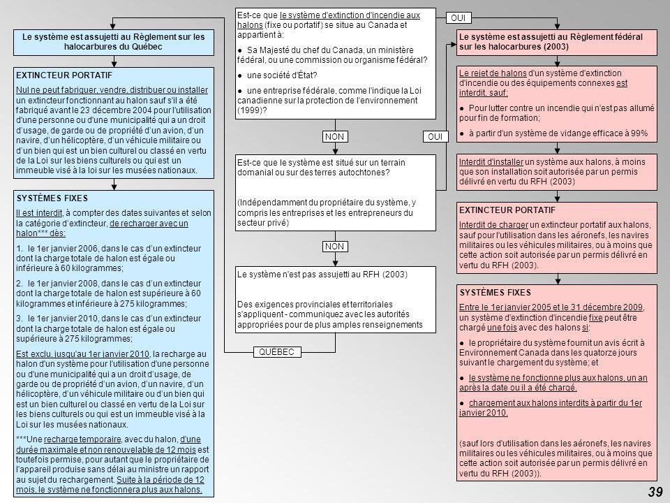 38 6. Initiatives gouvernementales et réglementations des GES d) Synthèse de la juridiction des règlements 38 La fiche suivante est une synthèse de la