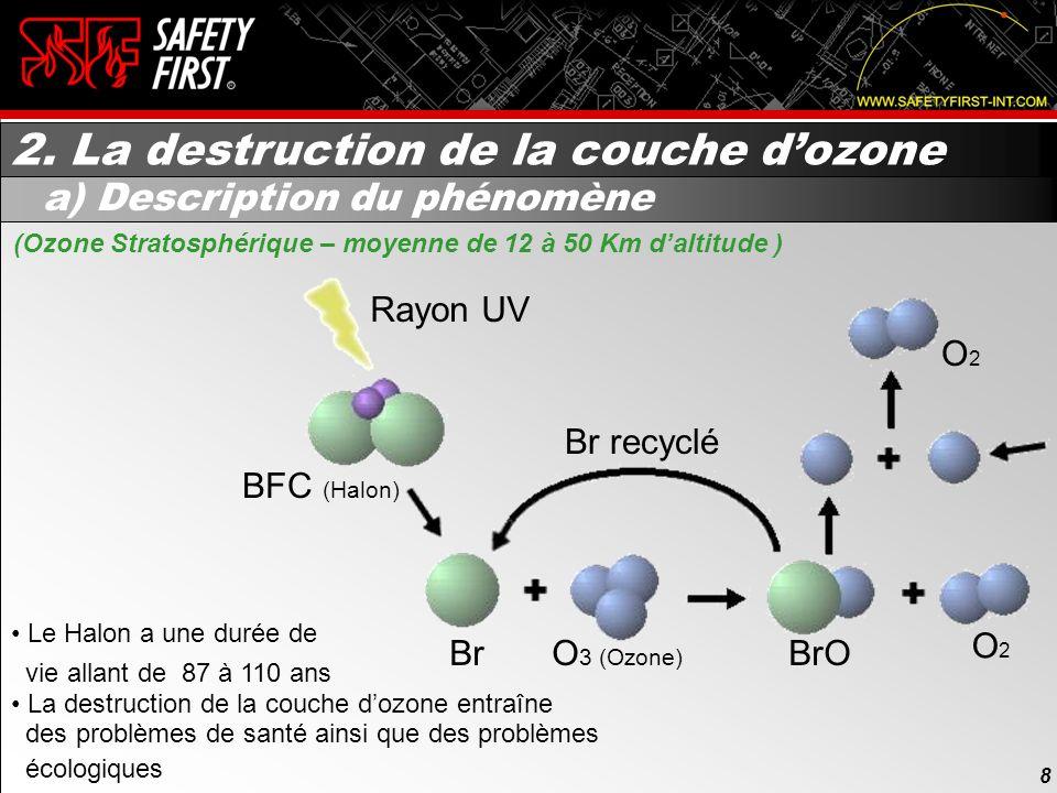 8 Rayon UV BFC (Halon) BrO Br recyclé O 3 (Ozone) Br O2O2 O2O2 Le Halon a une durée de vie allant de 87 à 110 ans La destruction de la couche dozone entraîne des problèmes de santé ainsi que des problèmes écologiques 2.