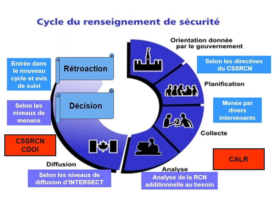 Rétroaction Décision Selon les directives du CSSRCN Entrée dans le nouveau cycle et avis de suivi Selon les niveaux de menace Menée par divers intervenants CALR Analyse de la RCN additionnelle au besoin Selon les niveaux de diffusion dINTERSECT CSSRCN CDOI