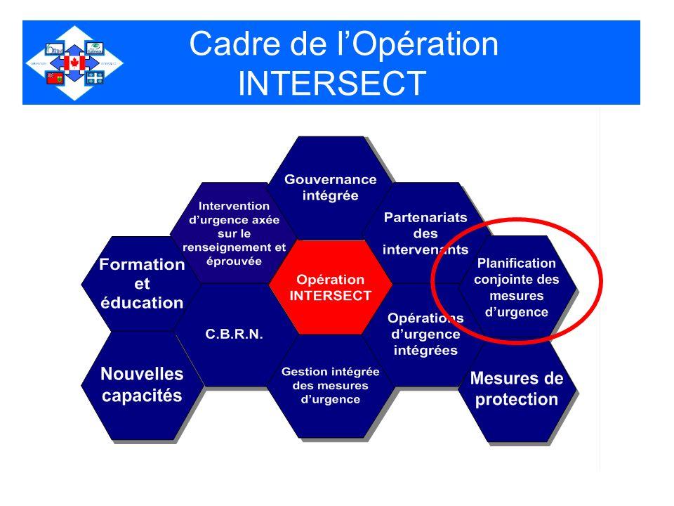 Cadre de lOpération INTERSECT
