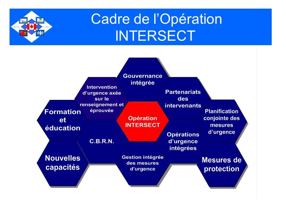 Conclusion LOpération INTERSECT est lune des initiatives clés dans la RCN conçues pour améliorer la sécurité La gouvernance intégrée et la communication de linformation et du renseignement sont les piliers du programme LOpération INTERSECT est déjà en pratique et évoluera en fonction des exigencces particulières dans la RCN