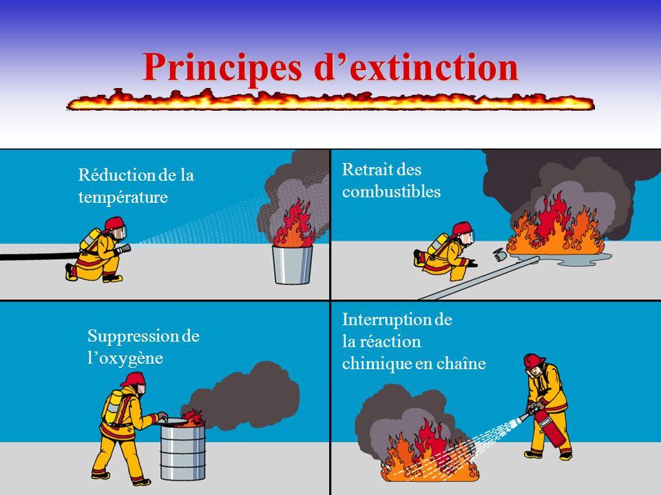 Pierre Rémillard5 MÉTHODES DEXTINCTION Réduction de la température Suppression de loxygène Retrait des combustibles Interruption de la réaction chimiq