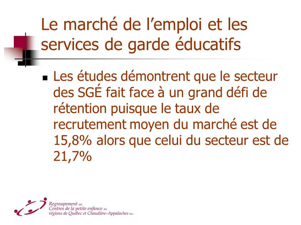 Le marché de lemploi et les services de garde éducatifs Les études démontrent que le secteur des SGÉ fait face à un grand défi de rétention puisque le taux de recrutement moyen du marché est de 15,8% alors que celui du secteur est de 21,7%