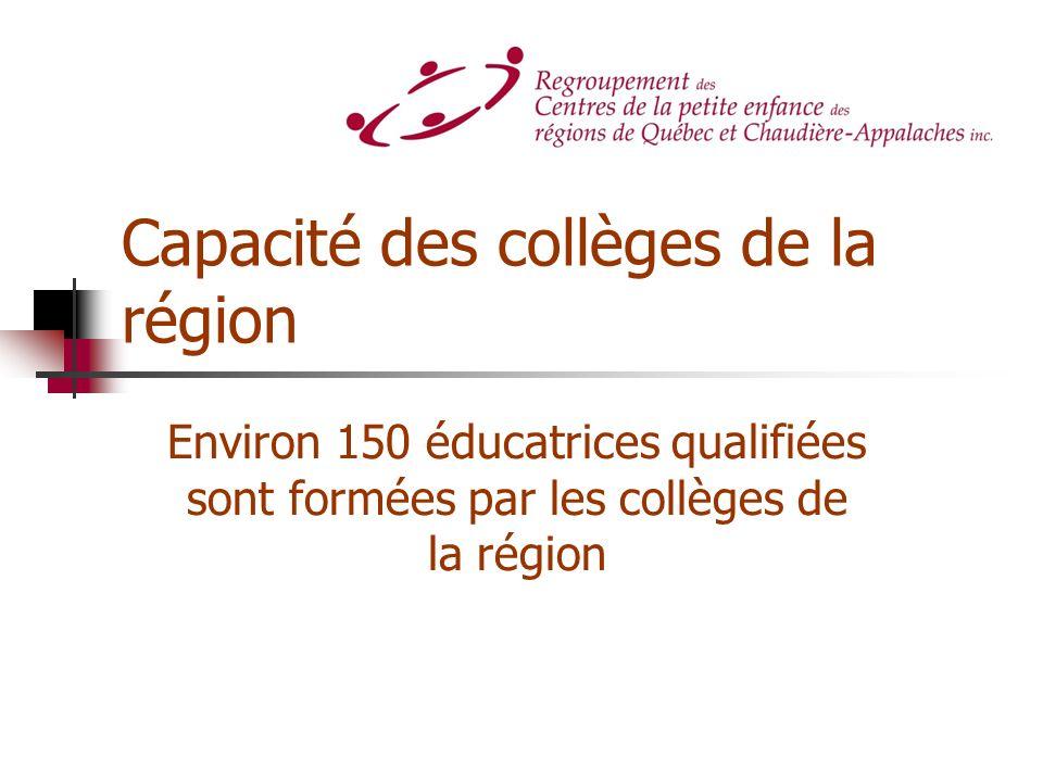 Capacité des collèges de la région Environ 150 éducatrices qualifiées sont formées par les collèges de la région