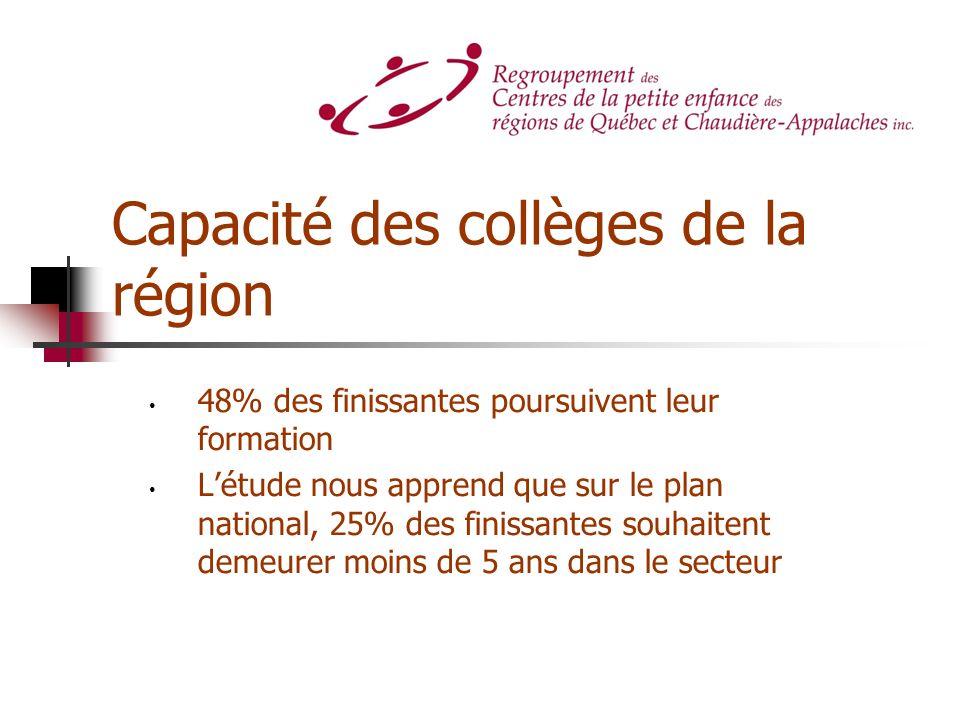Capacité des collèges de la région 48% des finissantes poursuivent leur formation Létude nous apprend que sur le plan national, 25% des finissantes so