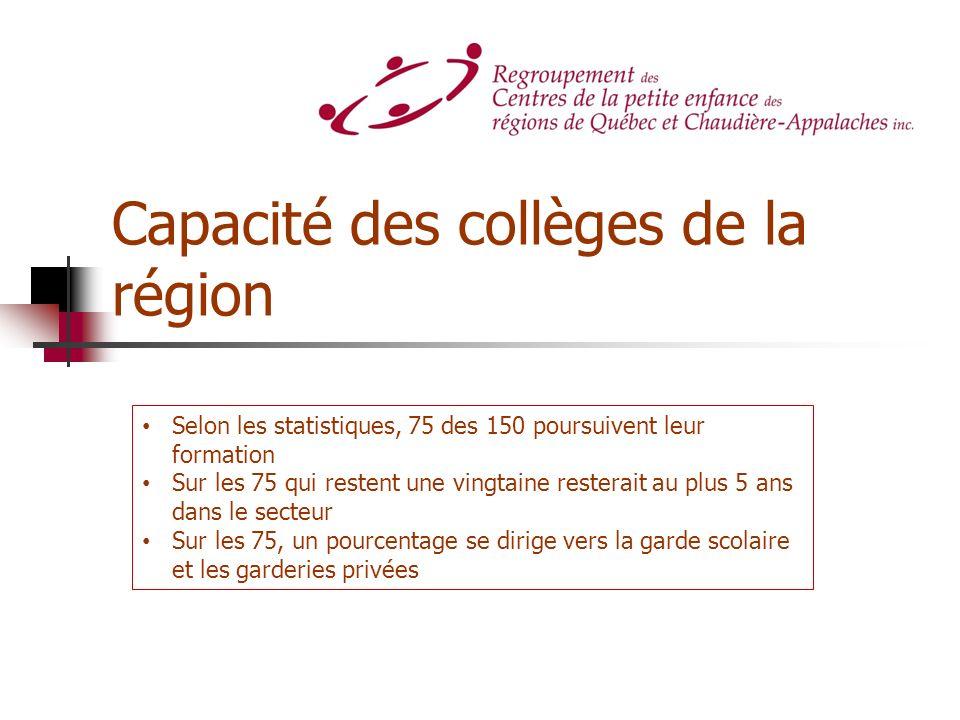 Capacité des collèges de la région Selon les statistiques, 75 des 150 poursuivent leur formation Sur les 75 qui restent une vingtaine resterait au plu