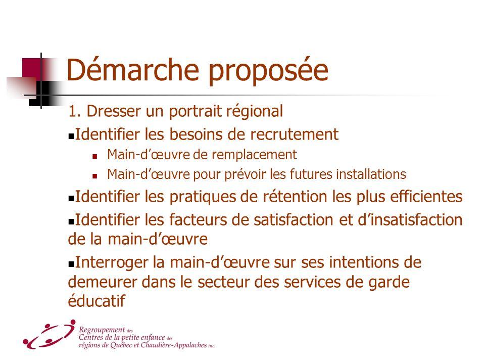 Démarche proposée 1. Dresser un portrait régional Identifier les besoins de recrutement Main-dœuvre de remplacement Main-dœuvre pour prévoir les futur