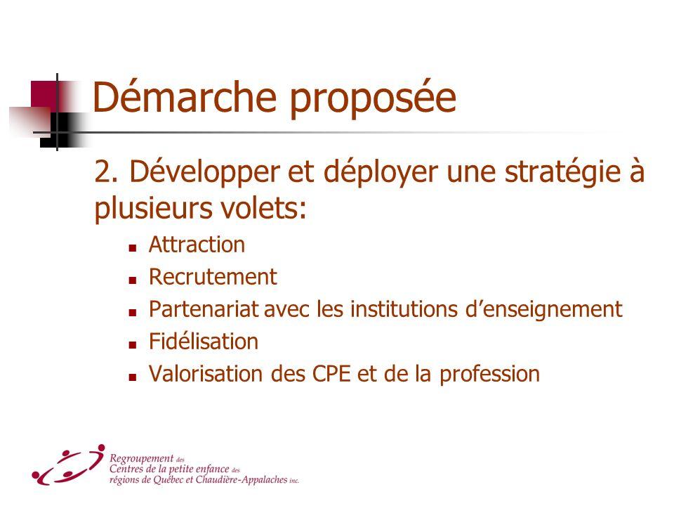 Démarche proposée 2. Développer et déployer une stratégie à plusieurs volets: Attraction Recrutement Partenariat avec les institutions denseignement F