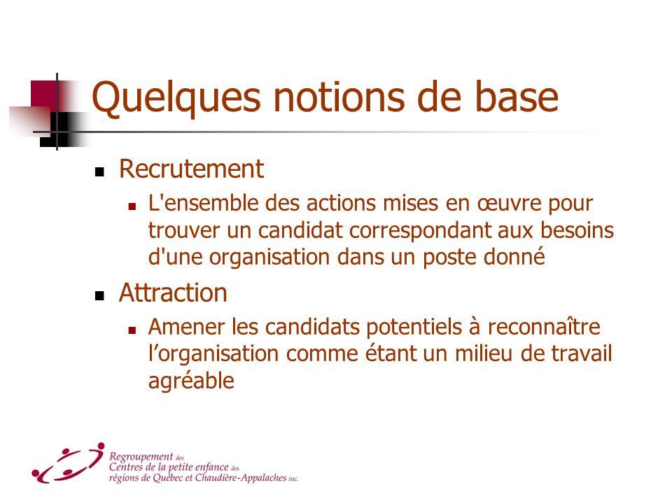 Quelques notions de base Recrutement L'ensemble des actions mises en œuvre pour trouver un candidat correspondant aux besoins d'une organisation dans