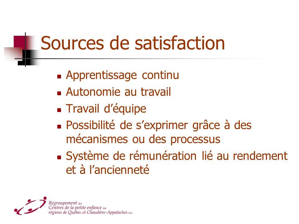 Sources de satisfaction Apprentissage continu Autonomie au travail Travail déquipe Possibilité de sexprimer grâce à des mécanismes ou des processus Système de rémunération lié au rendement et à lancienneté