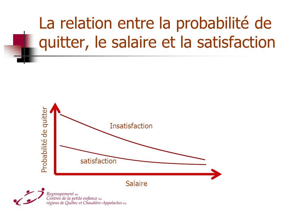La relation entre la probabilité de quitter, le salaire et la satisfaction Probabilité de quitter Salaire Insatisfaction satisfaction