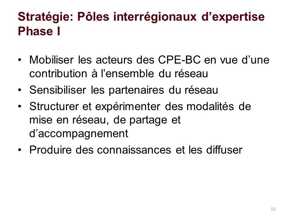 Stratégie: Pôles interrégionaux dexpertise Phase I Mobiliser les acteurs des CPE-BC en vue dune contribution à lensemble du réseau Sensibiliser les partenaires du réseau Structurer et expérimenter des modalités de mise en réseau, de partage et daccompagnement Produire des connaissances et les diffuser 10