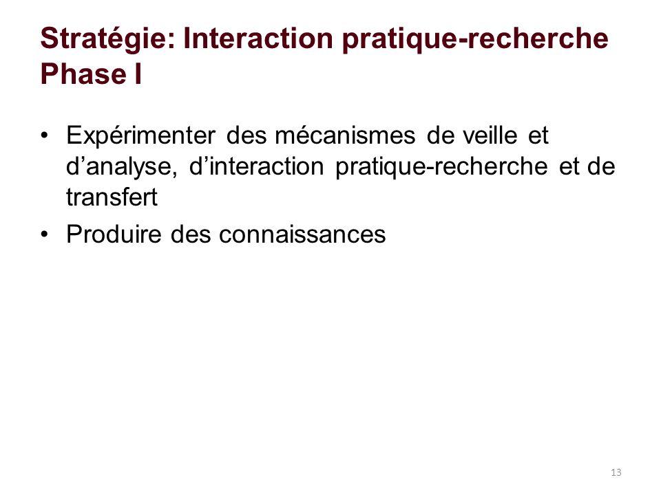 Stratégie: Interaction pratique-recherche Phase I Expérimenter des mécanismes de veille et danalyse, dinteraction pratique-recherche et de transfert Produire des connaissances 13