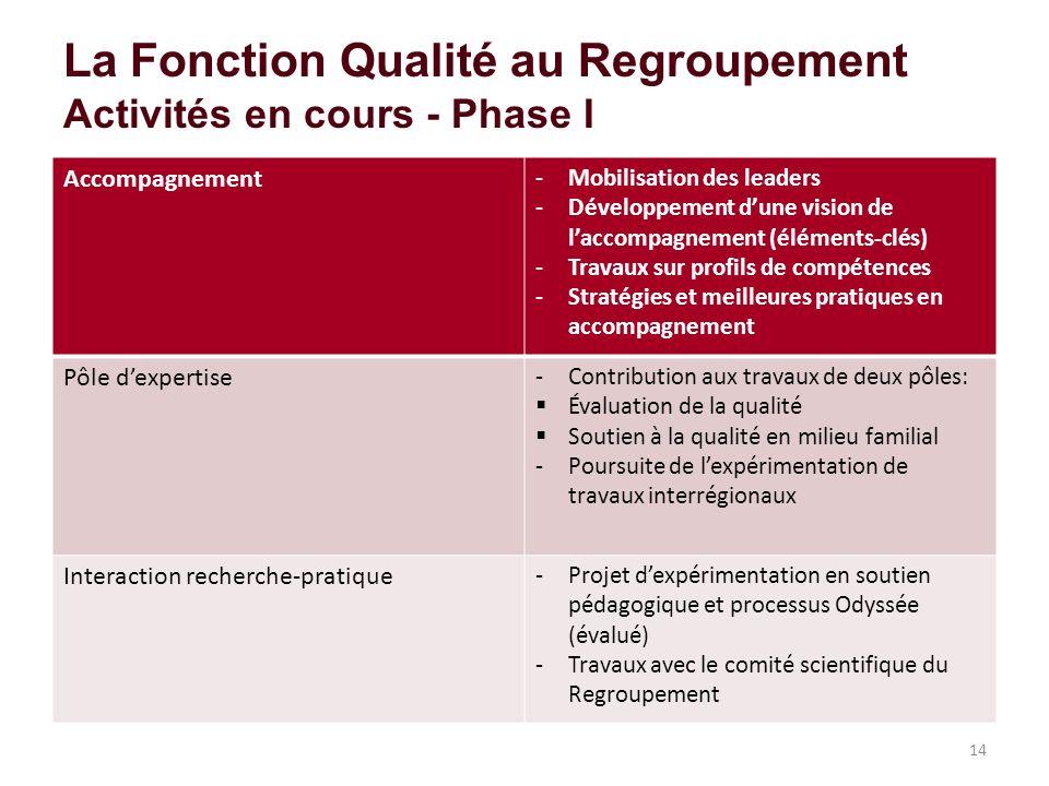 La Fonction Qualité au Regroupement Activités en cours - Phase I Accompagnement -Mobilisation des leaders -Développement dune vision de laccompagnemen