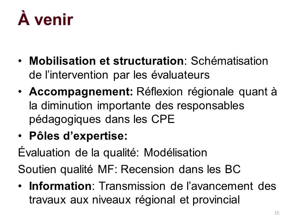 À venir Mobilisation et structuration: Schématisation de lintervention par les évaluateurs Accompagnement: Réflexion régionale quant à la diminution i
