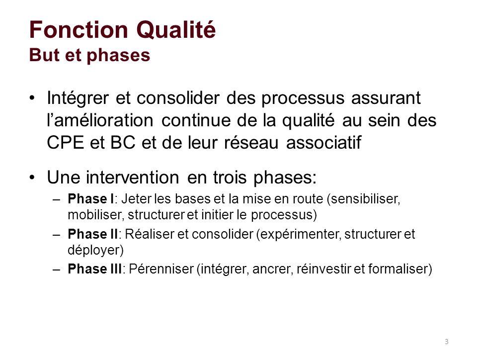 Intégrer et consolider des processus assurant lamélioration continue de la qualité au sein des CPE et BC et de leur réseau associatif Une intervention en trois phases: –Phase I: Jeter les bases et la mise en route (sensibiliser, mobiliser, structurer et initier le processus) –Phase II: Réaliser et consolider (expérimenter, structurer et déployer) –Phase III: Pérenniser (intégrer, ancrer, réinvestir et formaliser) 3 Fonction Qualité But et phases