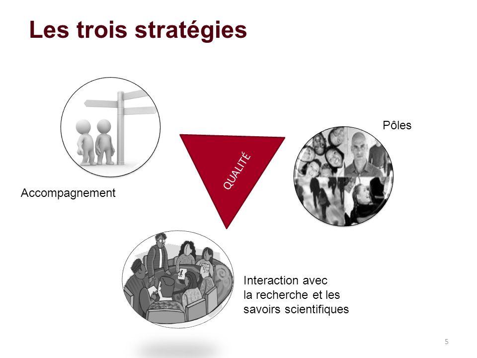 Les trois stratégies 5 Accompagnement Pôles QUALITÉ Interaction avec la recherche et les savoirs scientifiques