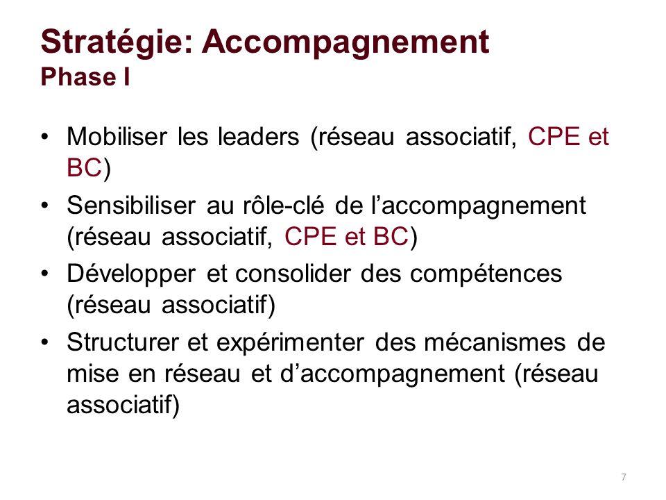 Stratégie: Accompagnement Phase I Mobiliser les leaders (réseau associatif, CPE et BC) Sensibiliser au rôle-clé de laccompagnement (réseau associatif, CPE et BC) Développer et consolider des compétences (réseau associatif) Structurer et expérimenter des mécanismes de mise en réseau et daccompagnement (réseau associatif) 7