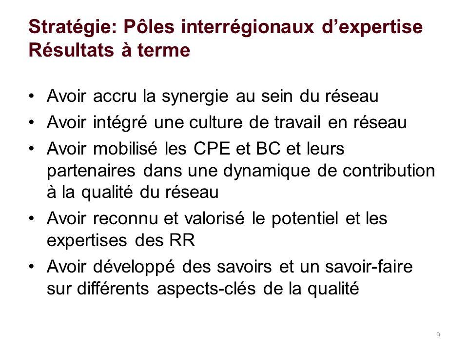 Stratégie: Pôles interrégionaux dexpertise Résultats à terme Avoir accru la synergie au sein du réseau Avoir intégré une culture de travail en réseau