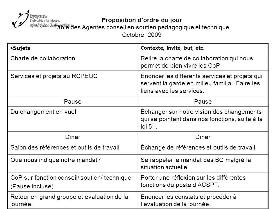 Proposition dordre du jour Table des Agentes conseil en soutien pédagogique et technique Octobre 2009 Sujets Contexte, invité, but, etc.