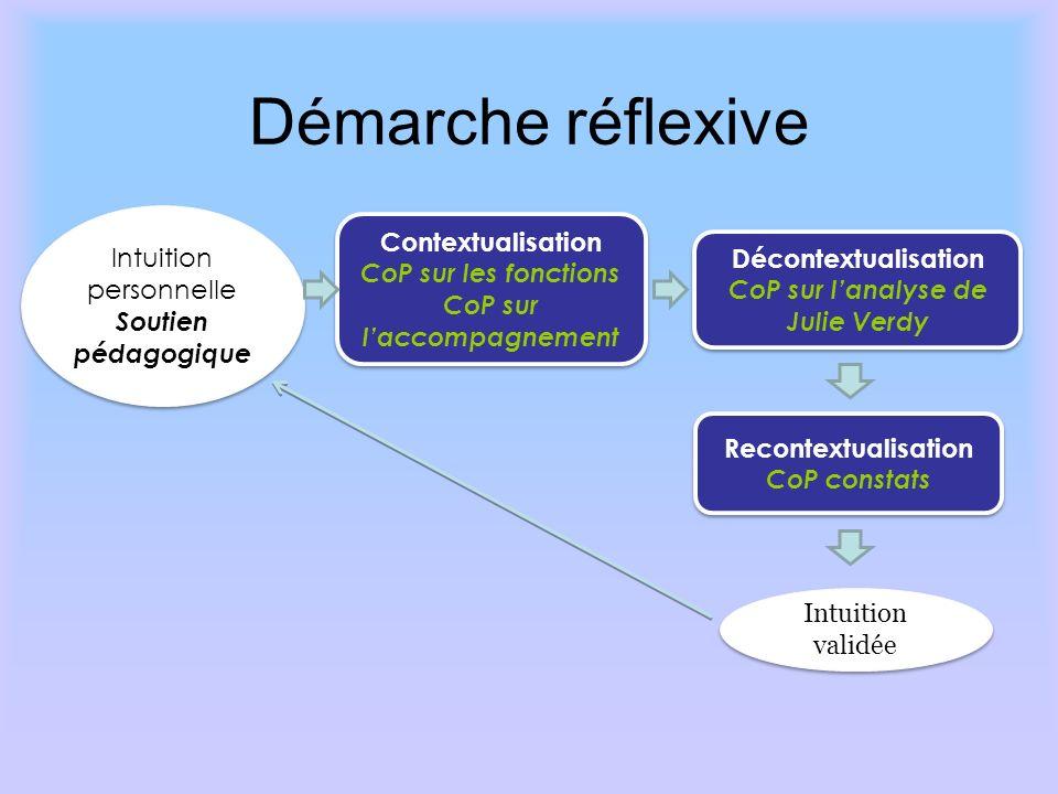 Démarche réflexive Réf : Marcotte, S. (2006-2007) Comment être un meilleur formateur ? Contenu de formation donné au projet CAPE. Intuition personnell
