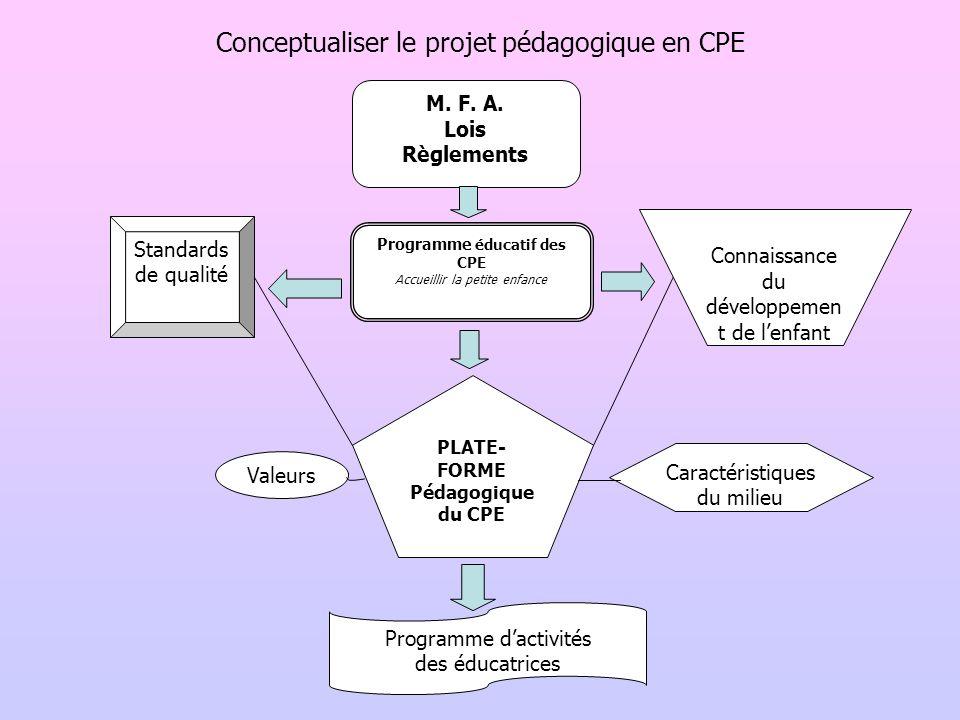 Conceptualiser le projet pédagogique en CPE M. F. A. Lois Règlements Programme éducatif des CPE Accueillir la petite enfance Standards de qualité Conn