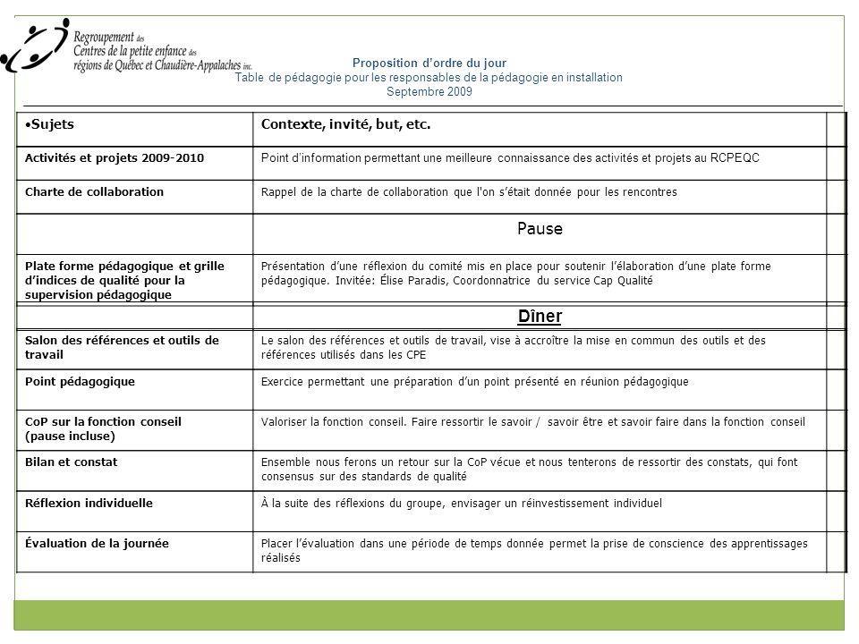 Point pédagogique ( Capsule andragogique) Objectif: Inspirer et habiliter dans les animation des CoP.