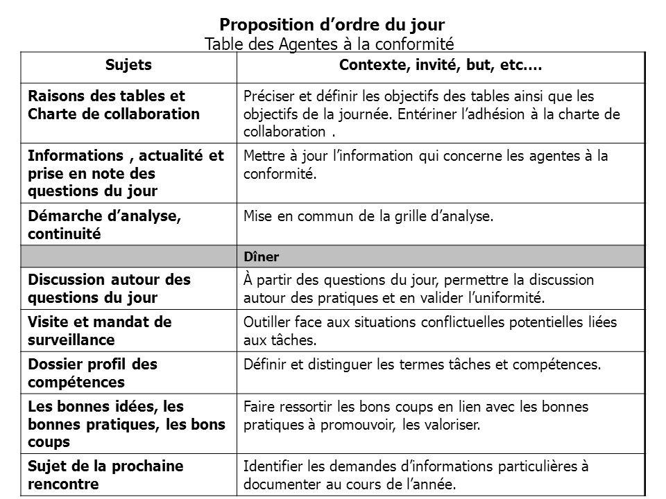 SujetsContexte, invité, but, etc.… Raisons des tables et Charte de collaboration Préciser et définir les objectifs des tables ainsi que les objectifs de la journée.