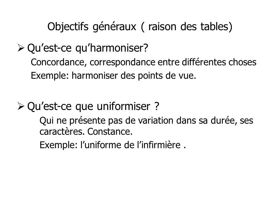 Objectifs généraux ( raison des tables) Quest-ce quharmoniser.