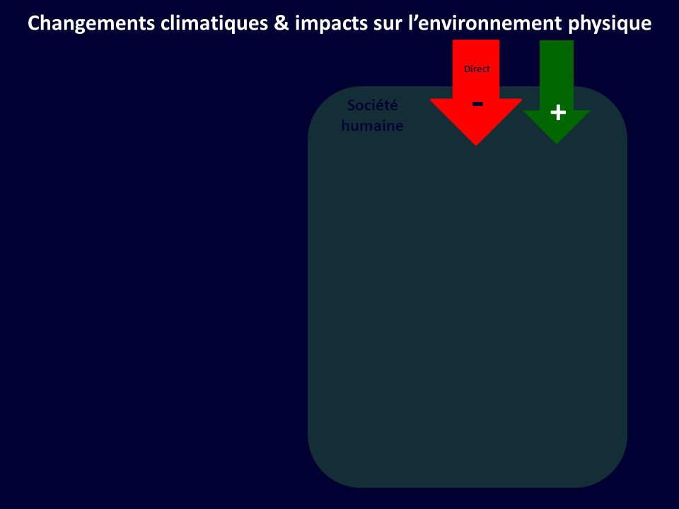Société humaine + Direct - Changements climatiques & impacts sur lenvironnement physique + Direct - Biodiversité et services des écosystèmes