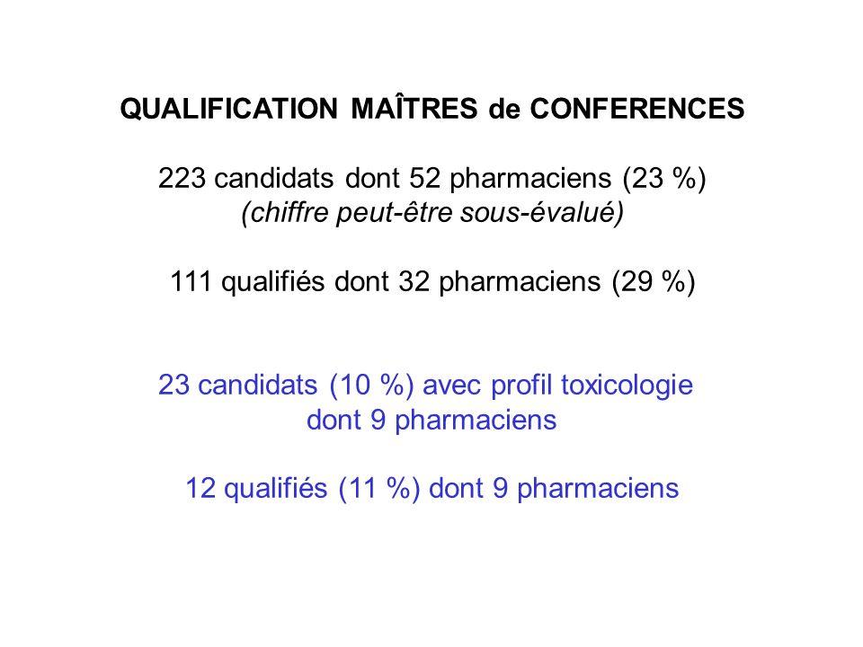 QUALIFICATION MAÎTRES de CONFERENCES 223 candidats dont 52 pharmaciens (23 %) (chiffre peut-être sous-évalué) 111 qualifiés dont 32 pharmaciens (29 %)