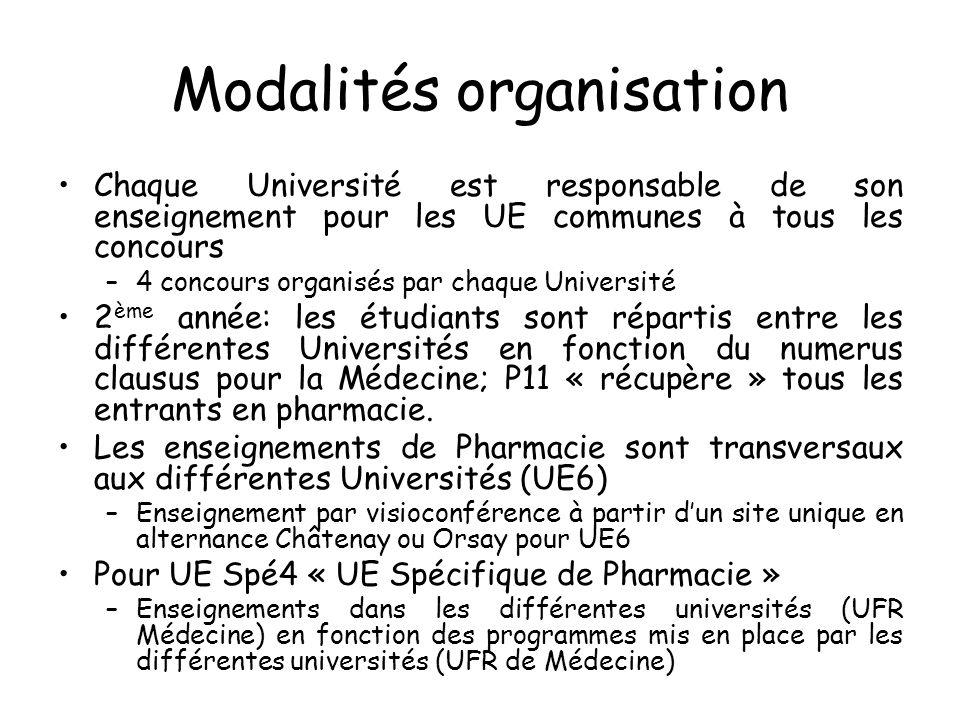 Modalités organisation Chaque Université est responsable de son enseignement pour les UE communes à tous les concours –4 concours organisés par chaque