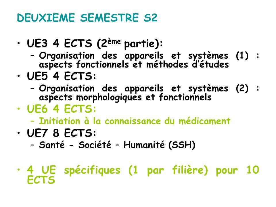 DEUXIEME SEMESTRE S2 UE3 4 ECTS (2 ème partie): –Organisation des appareils et systèmes (1) : aspects fonctionnels et méthodes détudes UE5 4 ECTS: –Or