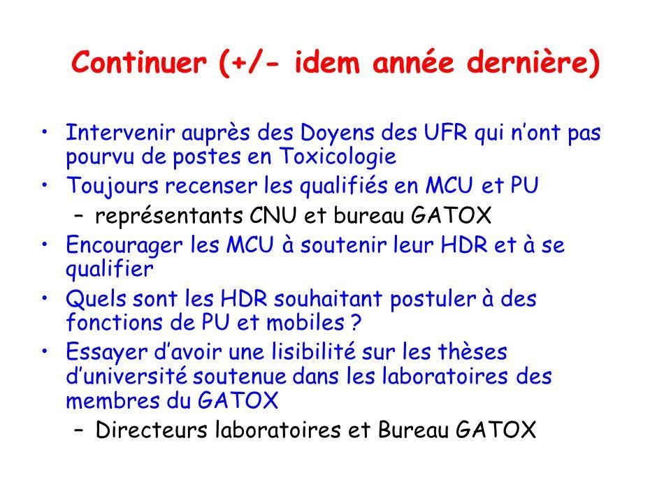Commentaires Nombre de postes en augmentation Toujours 3 UFR sans PU (Dijon, Clermont- Ferrand, Nancy) 9 (8) UFR ont un nombre de PU supérieur ou égal à 2 1 UFR (3) na pas ou plus de MCU (Angers); Dijon, Strasbourg ont recruté cette année 11 UFR nont que 1 seul MCU Le nombre de qualifiés MCU et PU est toujours insuffisant au vu des vacances de postes et des départs prévus