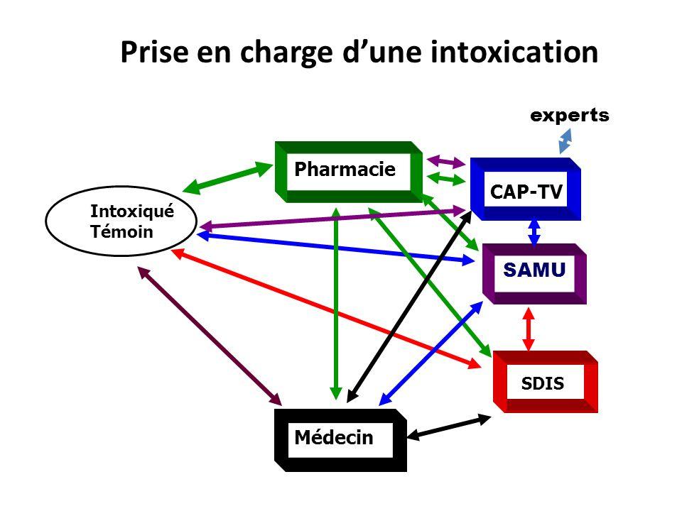 Prise en charge dune intoxication experts CAP-TV Pharmacie Médecin Intoxiqué Témoin SAMU SDIS