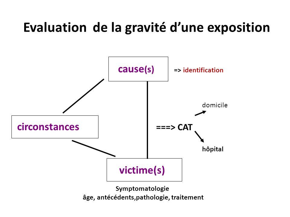 Evaluation de la gravité dune exposition cause (s) => identification domicile circonstances ===> CAT hôpital victime(s) Symptomatologie âge, antécéden